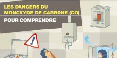 Comprendre les dangers du monoxyde de carbone